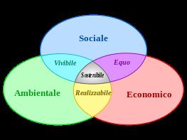 Sviluppo_sostenibile.svg
